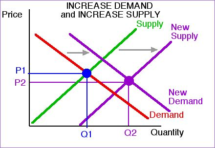 demand curve of banana after the flood Answers to the problems – chapter 3 1  when the demand for leather bags changes, there is a shift of the demand curve and a movement along the supply curve.
