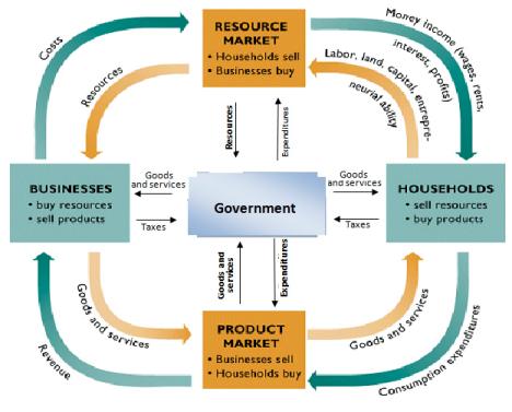 Class government economics class page 12 02 circular flow mixed economy ccuart Choice Image