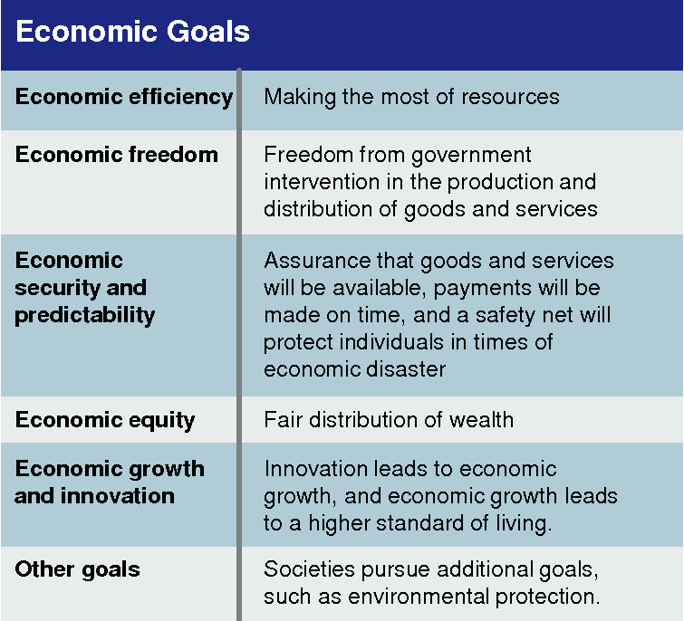 macroeconomic aims of a government essay Lesson purpose: as we move into macro-economics, the study of the operations of the economy as a whole, it is important to remember that scarcity extends beyond the decision-making of individuals in households and businesses government officials, citizens, and public workers also have limited resources to satisfy a burgeoning list of wants and.