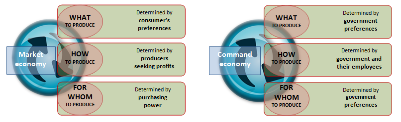 market economy better than command economy Command economy is the opposite to a free market economy, it can be branded this way because in this economic system resources are owned and controlled by the state/government as no-one (individuals, private firms etc) is allowed to own resources which results in the non-existence of competition for economical gain in such an economy.
