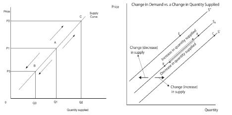 Supply v QSupplied